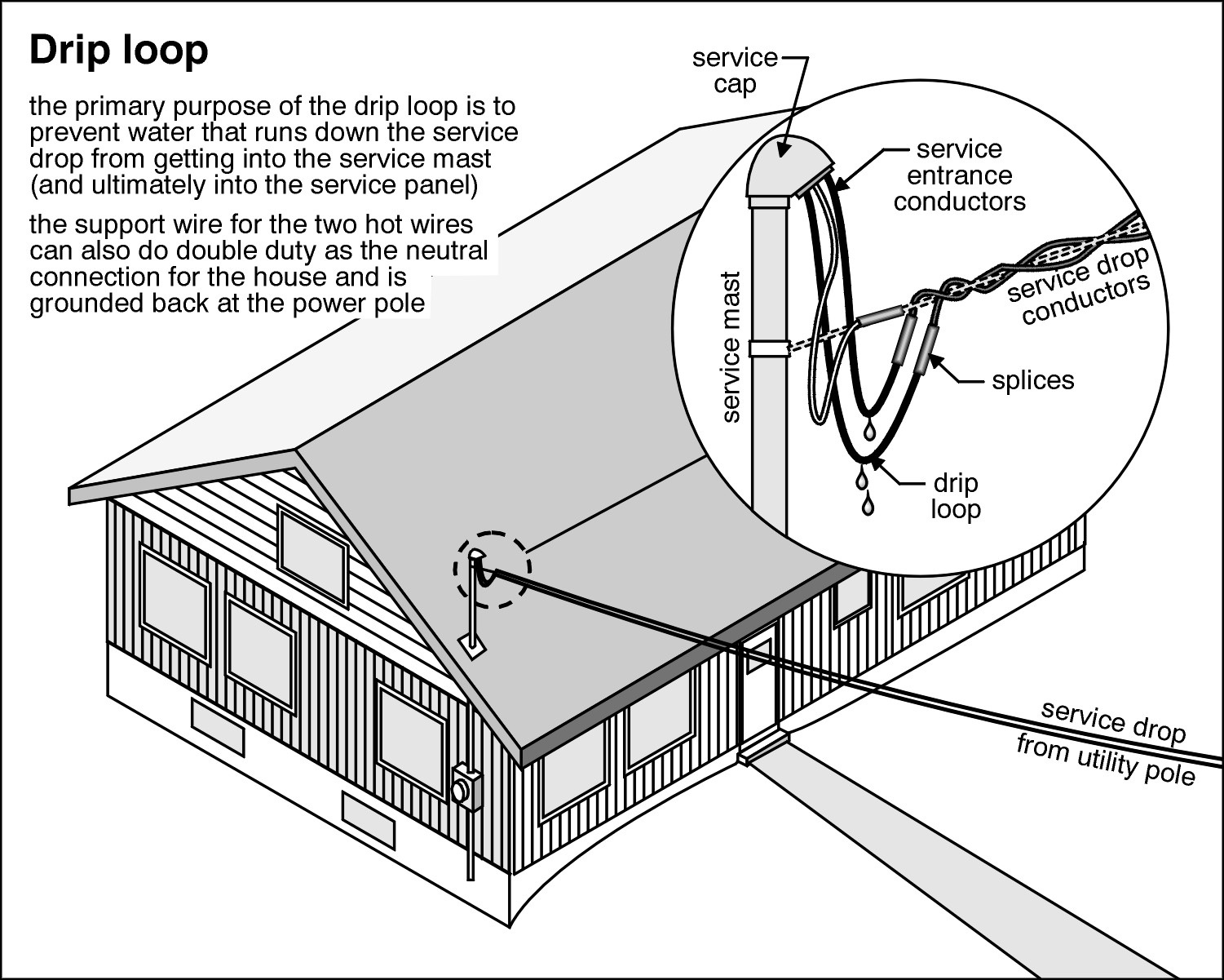 would you consider this a proper drip loop electrical forum the Electrical Service Entrance Wiring-Diagram 0522